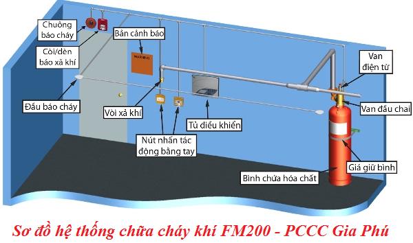 sơ đồ hệ thống PCCC khí FM200
